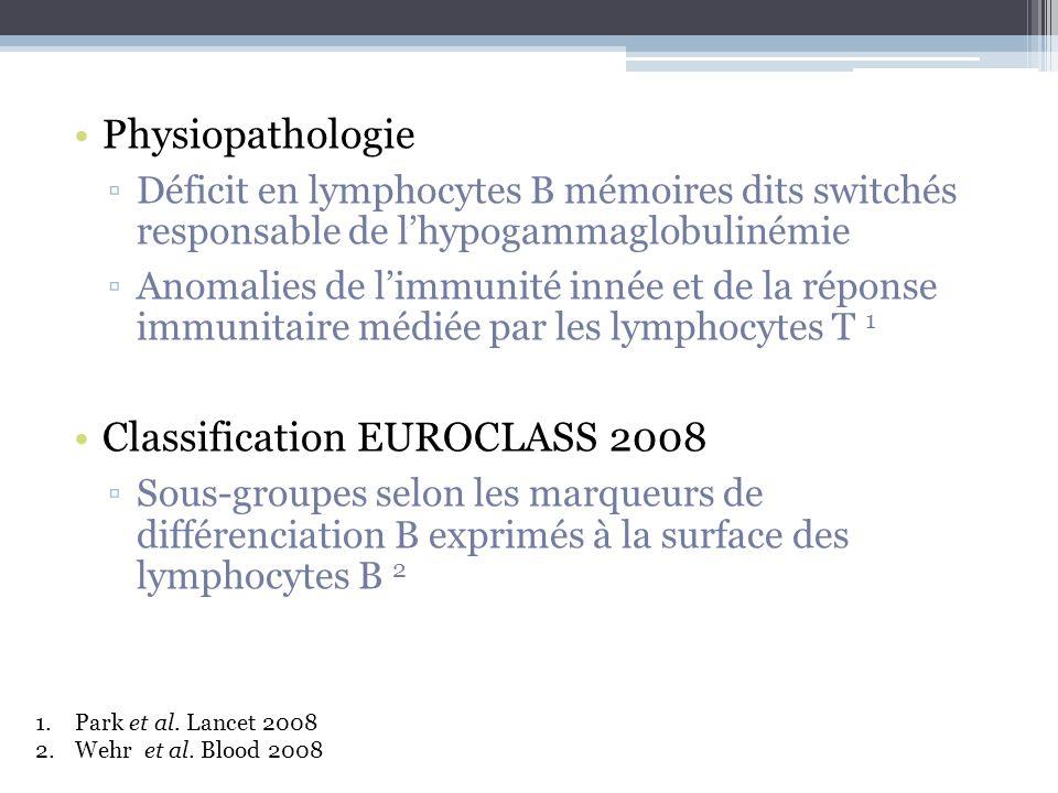 Physiopathologie Déficit en lymphocytes B mémoires dits switchés responsable de lhypogammaglobulinémie Anomalies de limmunité innée et de la réponse i