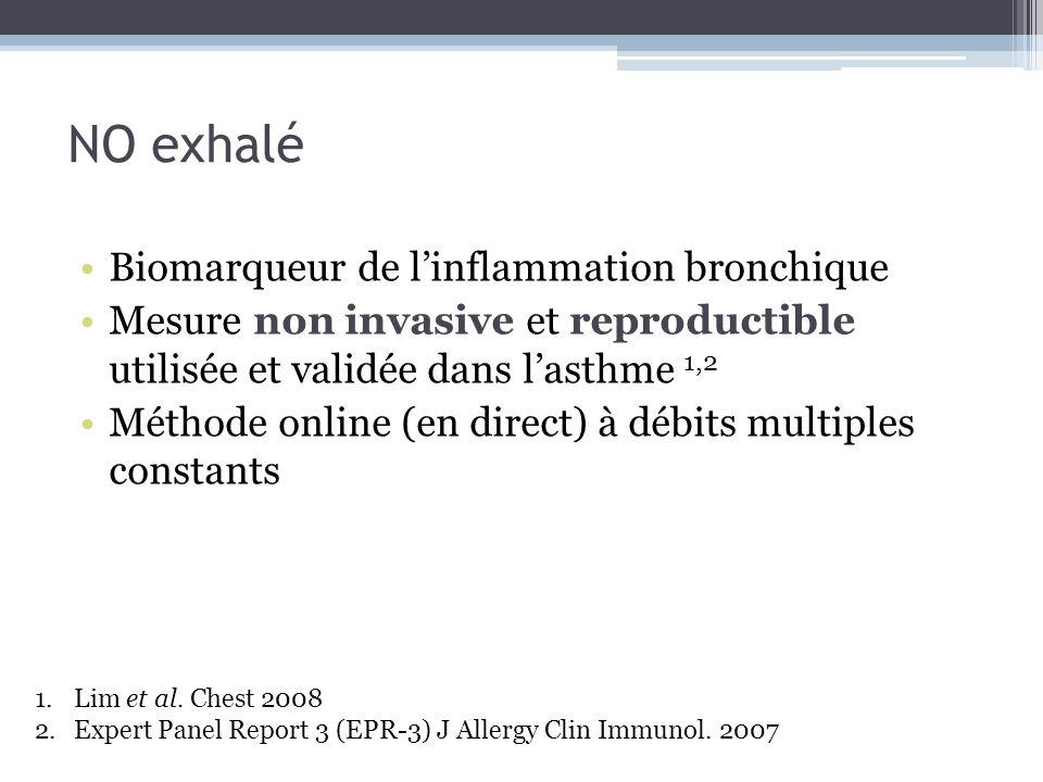Interprétation du NO exhalé Valeurs normales de définition difficile Nombreux facteurs influençant la mesure Abaques proposés selon lâge et la taille, non validés 1 Valeur seuil dinflammation bronchique Valeur de 20 ppb utilisée dans lasthme 2 1.Olin et al.