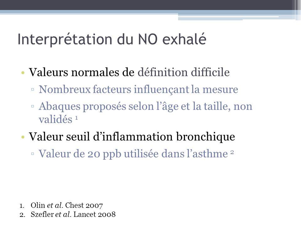 Interprétation du NO exhalé Valeurs normales de définition difficile Nombreux facteurs influençant la mesure Abaques proposés selon lâge et la taille,