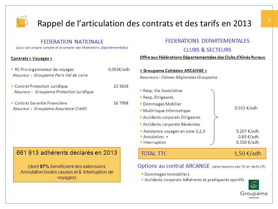 2 Rappel de larticulation des contrats et des tarifs en 2013 FEDERATION NATIONALE (pour son propre compte et le compte des Fédérations Départementales