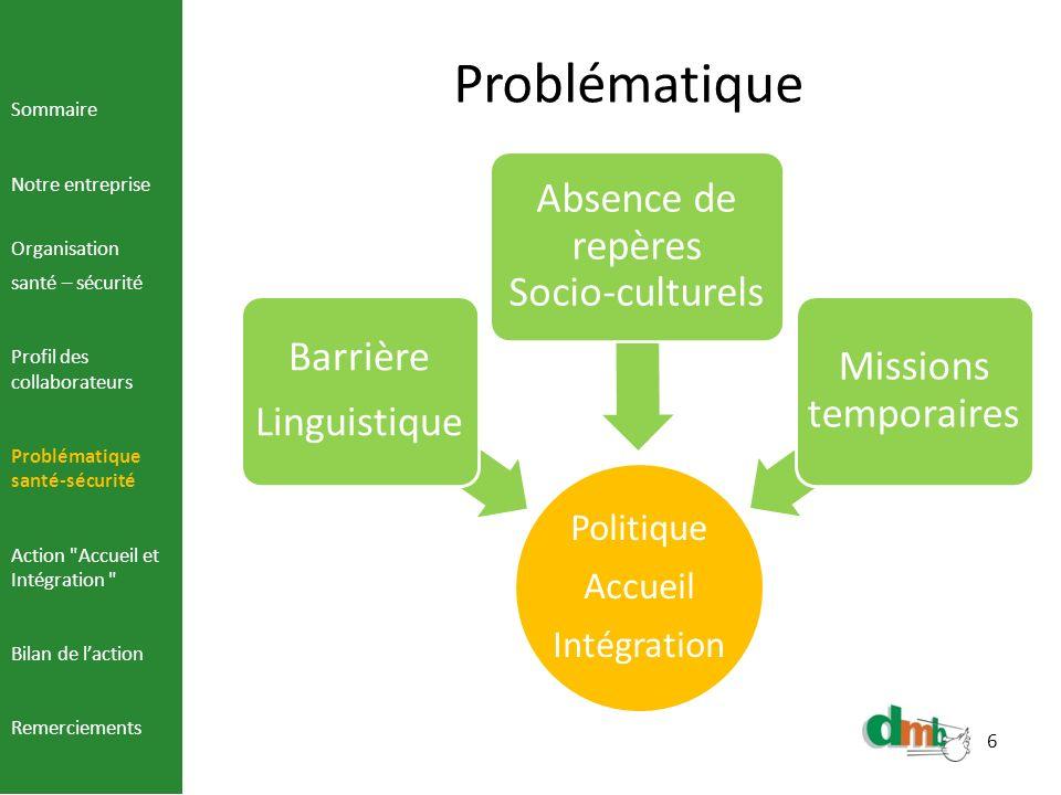 6 Problématique Politique Accueil Intégration Barrière Linguistique Absence de repères Socio-culturels Missions temporaires Sommaire Notre entreprise