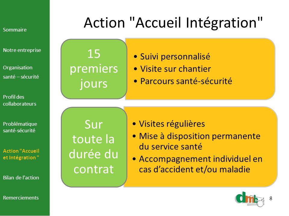 9 Bilan de laction Création dun réseau santé entre collaborateur, mandataire santé, direction.