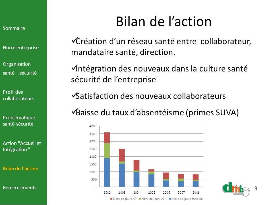 9 Bilan de laction Création dun réseau santé entre collaborateur, mandataire santé, direction. Intégration des nouveaux dans la culture santé sécurité
