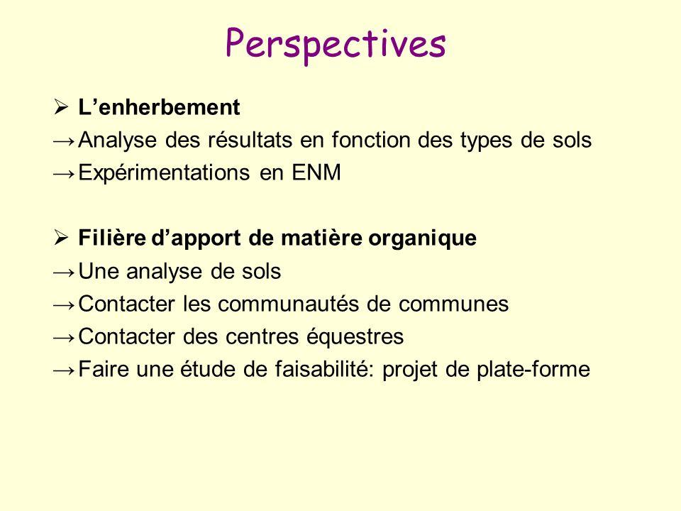 Perspectives Lenherbement Analyse des résultats en fonction des types de sols Expérimentations en ENM Filière dapport de matière organique Une analyse