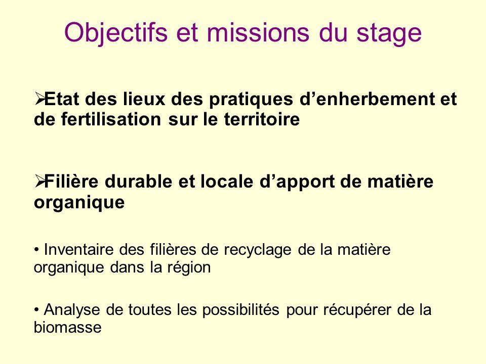Objectifs et missions du stage Etat des lieux des pratiques denherbement et de fertilisation sur le territoire Filière durable et locale dapport de ma
