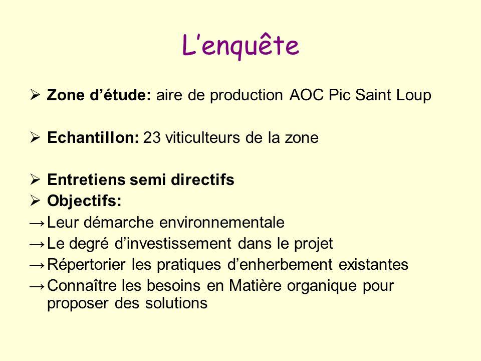 Lenquête Zone détude: aire de production AOC Pic Saint Loup Echantillon: 23 viticulteurs de la zone Entretiens semi directifs Objectifs: Leur démarche