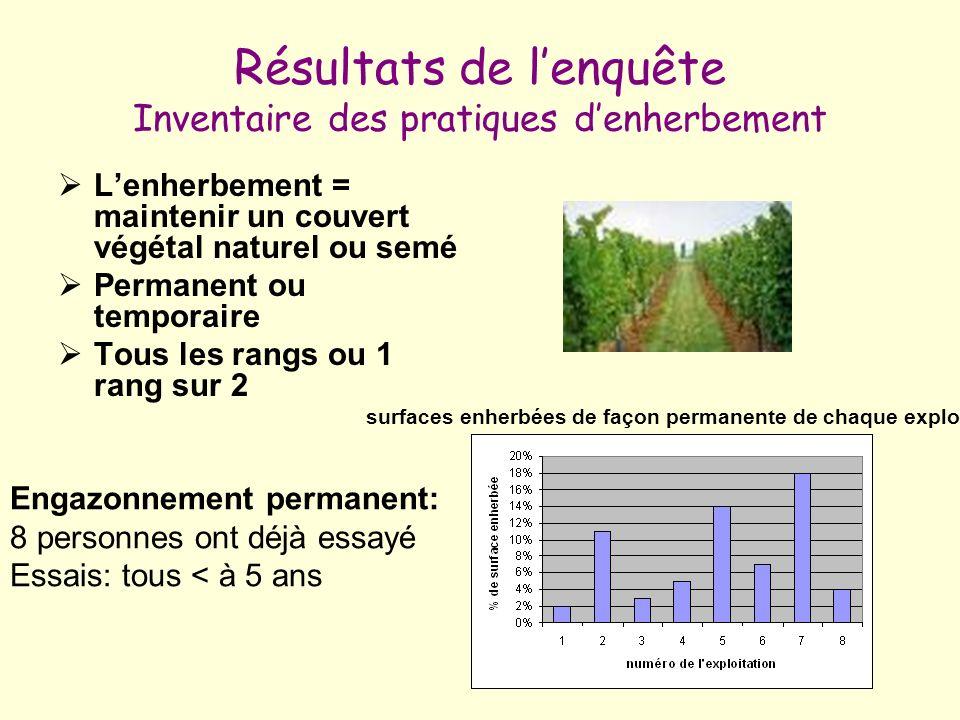 Résultats de lenquête Inventaire des pratiques denherbement Lenherbement = maintenir un couvert végétal naturel ou semé Permanent ou temporaire Tous l