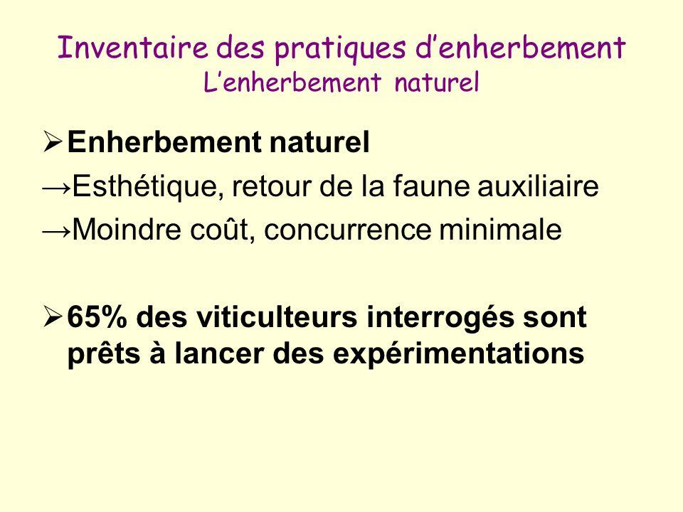 Inventaire des pratiques denherbement Lenherbement naturel Enherbement naturel Esthétique, retour de la faune auxiliaire Moindre coût, concurrence min