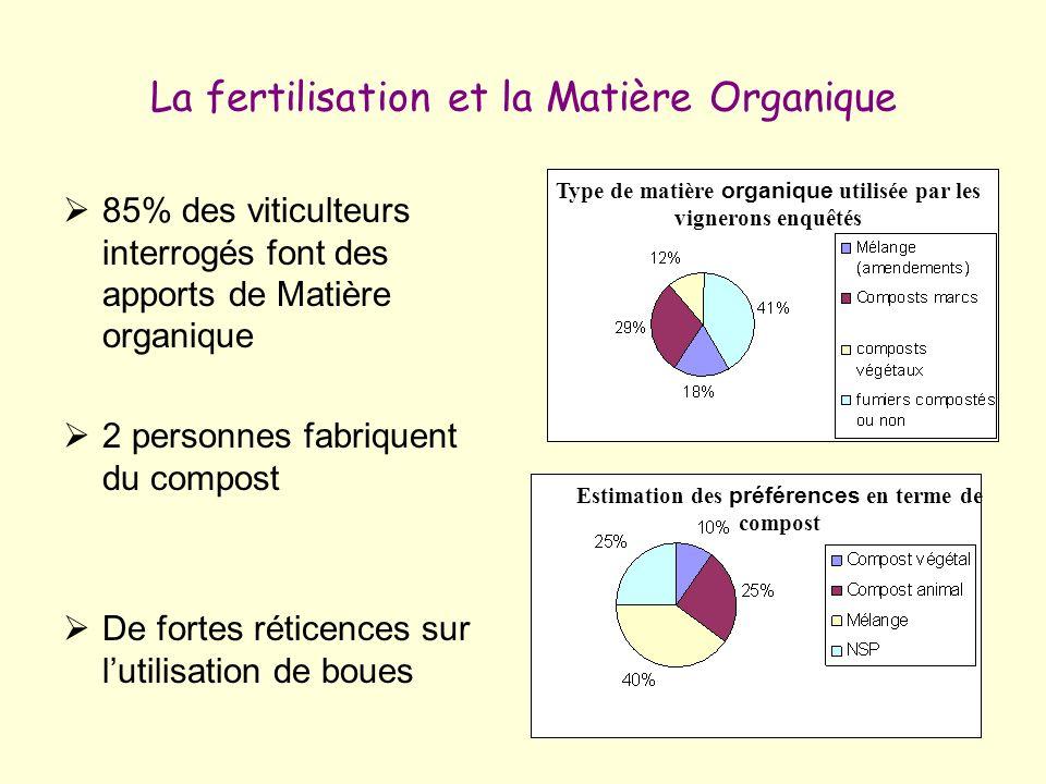 La fertilisation et la Matière Organique 85% des viticulteurs interrogés font des apports de Matière organique 2 personnes fabriquent du compost De fo