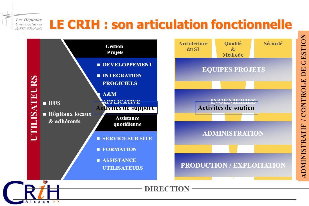 LE CRIH : son articulation fonctionnelle Qualité & Méthode SécuritéArchitecture du SI INGENIERIES ADMINISTRATION PRODUCTION / EXPLOITATION ADMINISTRAT