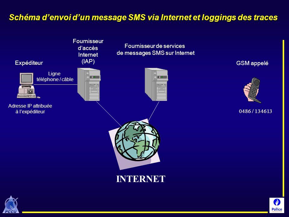 Expéditeur Fournisseur daccès Internet (IAP) Fournisseur de services de messages SMS sur Internet GSM appelé INTERNET 0486 / 134613 Adresse IP attribu
