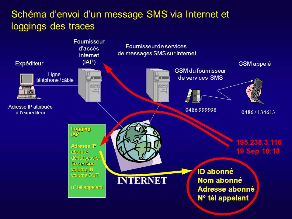 Expéditeur Fournisseur daccès Internet (IAP) Fournisseur de services de messages SMS sur Internet GSM du fournisseur de services SMS GSM appelé INTERN