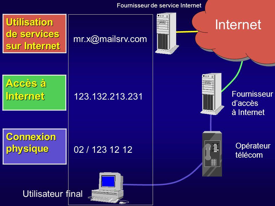 Connexion physique Accès à Internet Utilisation de services sur Internet Internet 02 / 123 12 12 123.132.213.231 mr.x@mailsrv.com Fournisseur daccès à