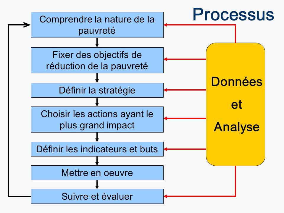 Processus Comprendre la nature de la pauvreté Fixer des objectifs de réduction de la pauvreté Définir la stratégie Choisir les actions ayant le plus g
