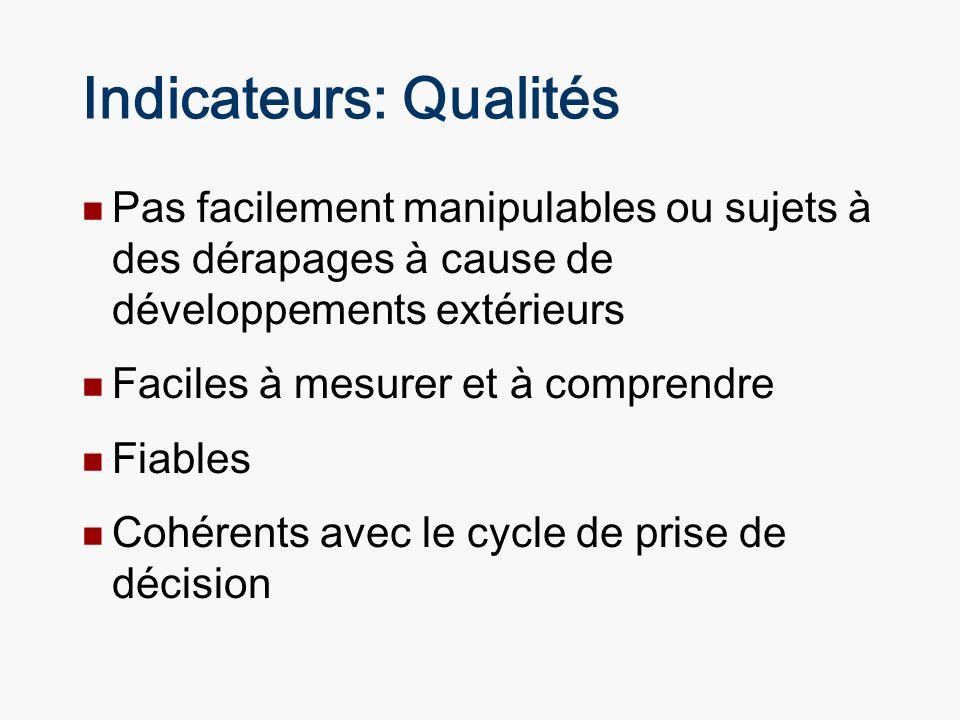 Indicateurs: Qualités Pas facilement manipulables ou sujets à des dérapages à cause de développements extérieurs Faciles à mesurer et à comprendre Fia