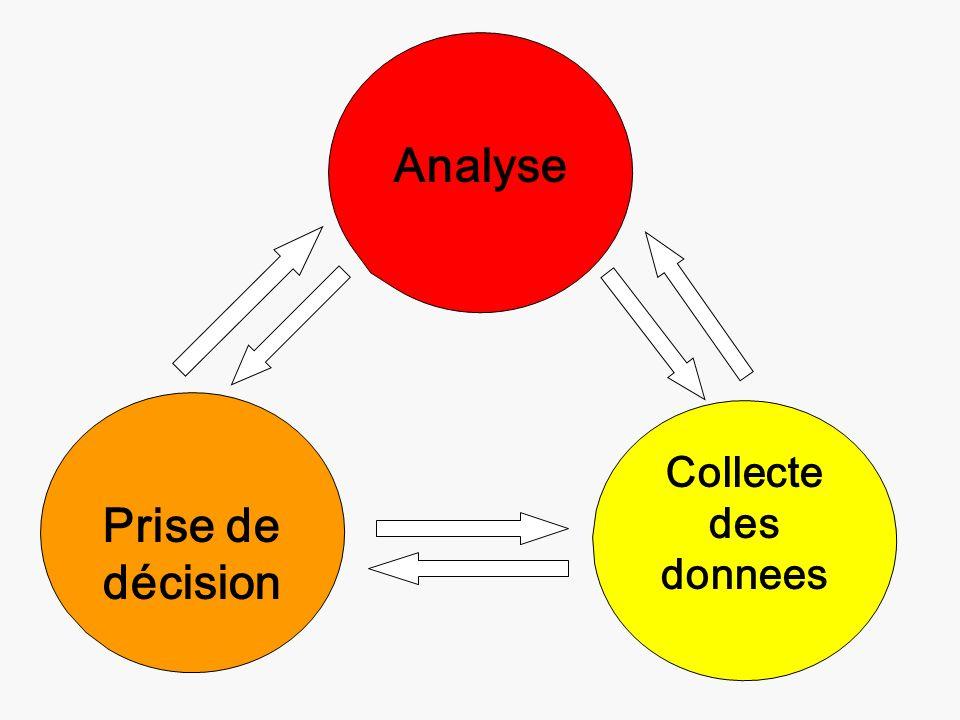 Prise de décision Collecte des donnees Analyse