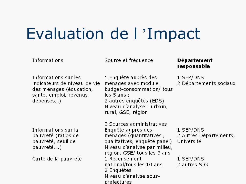 Evaluation de l Impact
