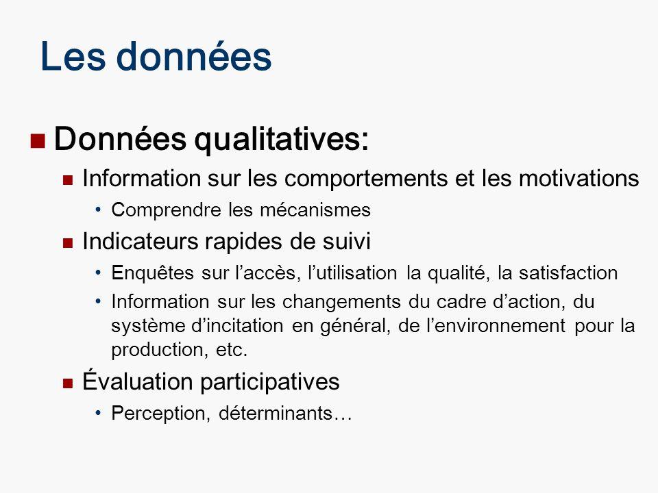 Les données Données qualitatives: Information sur les comportements et les motivations Comprendre les mécanismes Indicateurs rapides de suivi Enquêtes