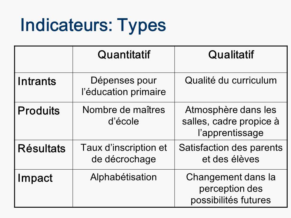 Indicateurs: Types QuantitatifQualitatif Intrants Dépenses pour léducation primaire Qualité du curriculum Produits Nombre de maîtres décole Atmosphère