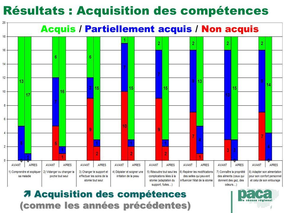 Résultats : Acquisition des compétences Acquis / Partiellement acquis / Non acquis Acquisition des compétences Acquisition des compétences (comme les