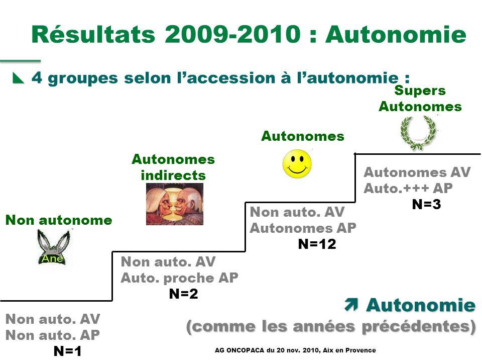 Résultats 2009-2010 : Autonomie 4 groupes selon laccession à lautonomie : Non auto. AV Non auto. AP N=1 Non auto. AV Auto. proche AP N=2 Non auto. AV