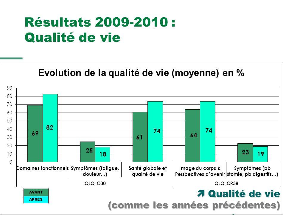 AG ONCOPACA du 24 oct. 2009, Saint Maximin Résultats 2009-2010 : Qualité de vie AVANT APRES