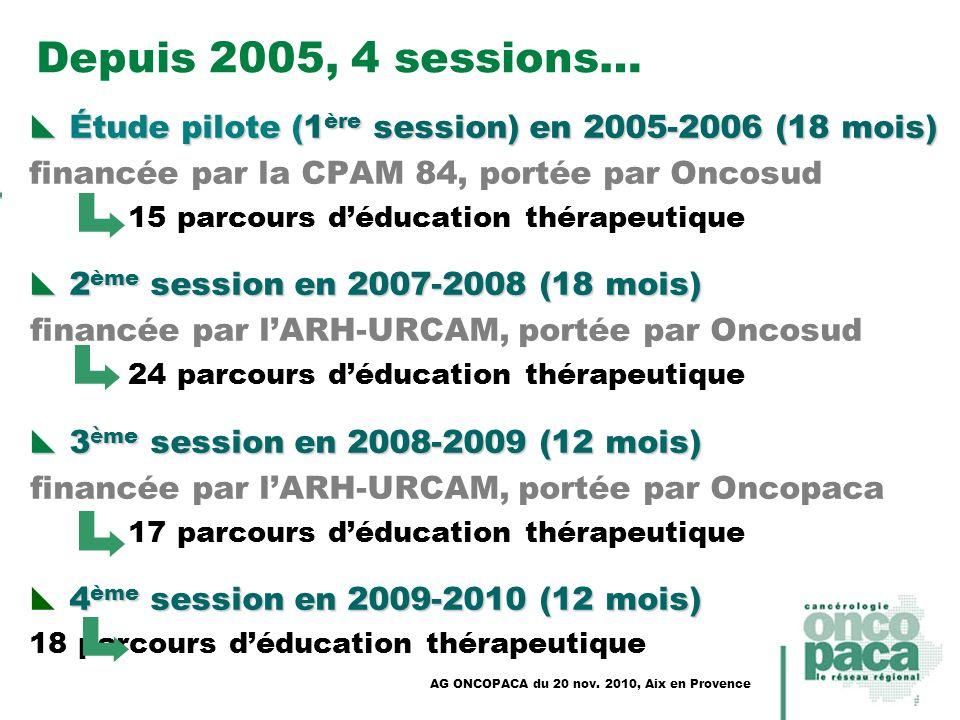 Depuis 2005, 4 sessions… Étude pilote (1 ère session) en 2005-2006(18 mois) Étude pilote (1 ère session) en 2005-2006 (18 mois) financée par la CPAM 8