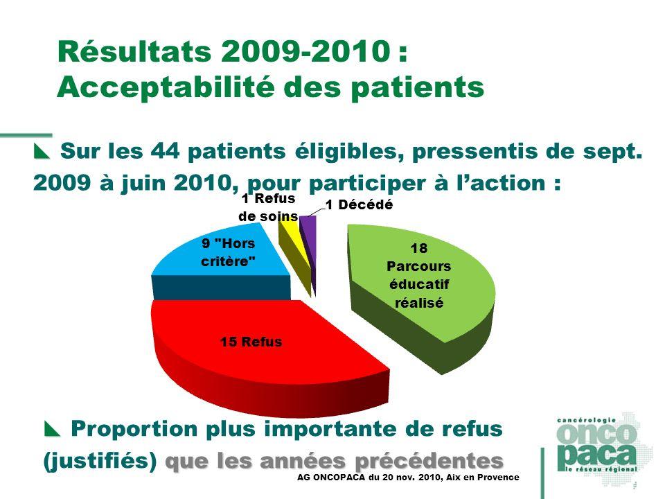 Résultats 2009-2010 : Acceptabilité des patients Sur les 44 patients éligibles, pressentis de sept. 2009 à juin 2010, pour participer à laction : AG O