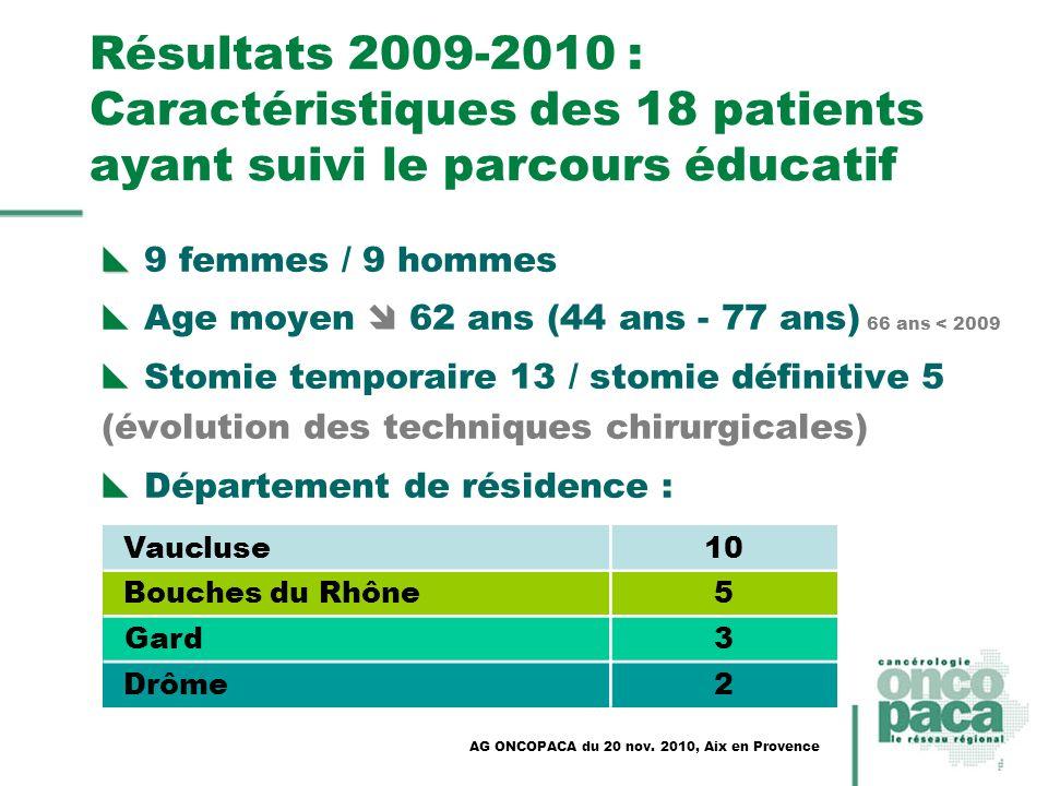 Résultats 2009-2010 : Caractéristiques des 18 patients ayant suivi le parcours éducatif 9 femmes / 9 hommes Age moyen 62 ans (44 ans - 77 ans) 66 ans