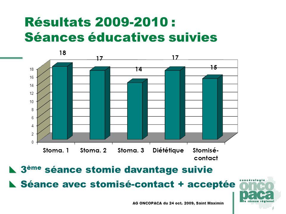 AG ONCOPACA du 24 oct. 2009, Saint Maximin Résultats 2009-2010 : Séances éducatives suivies 3 ème séance stomie davantage suivie Séance avec stomisé-c