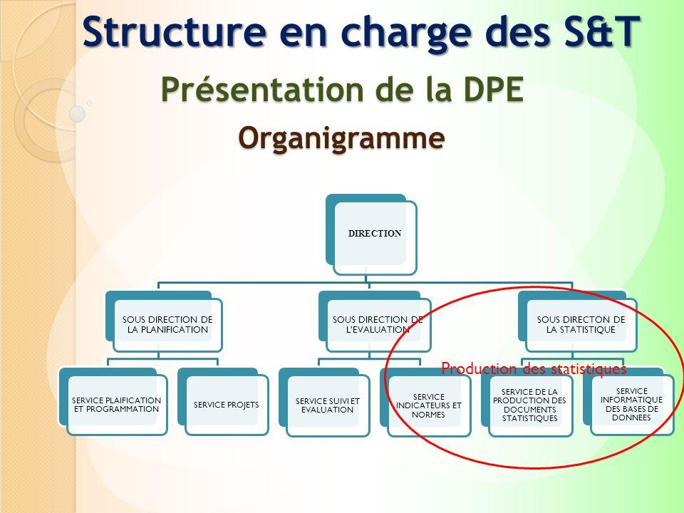 Structure en charge des S&T Présentation de la DPE Organigramme DIRECTION SOUS DIRECTION DE LA PLANIFICATION SERVICE PLAIFICATION ET PROGRAMMATION SER