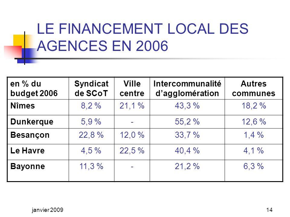 LE FINANCEMENT LOCAL DES AGENCES DURBANISME Les subventions des collectivités locales assurent entre les 2/3 et les 3/4 du budget annuel dune agence.