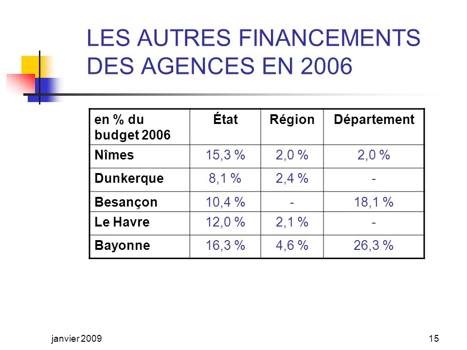 LE FINANCEMENT LOCAL DES AGENCES EN 2006 en % du budget 2006 Syndicat de SCoT Ville centre Intercommunalité dagglomération Autres communes Nîmes8,2 %21,1 %43,3 %18,2 % Dunkerque5,9 %-55,2 %12,6 % Besançon22,8 %12,0 %33,7 %1,4 % Le Havre4,5 %22,5 %40,4 %4,1 % Bayonne11,3 %-21,2 %6,3 % janvier 200914