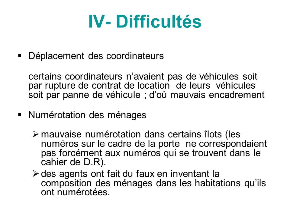 IV- Difficultés Déplacement des coordinateurs certains coordinateurs navaient pas de véhicules soit par rupture de contrat de location de leurs véhicu
