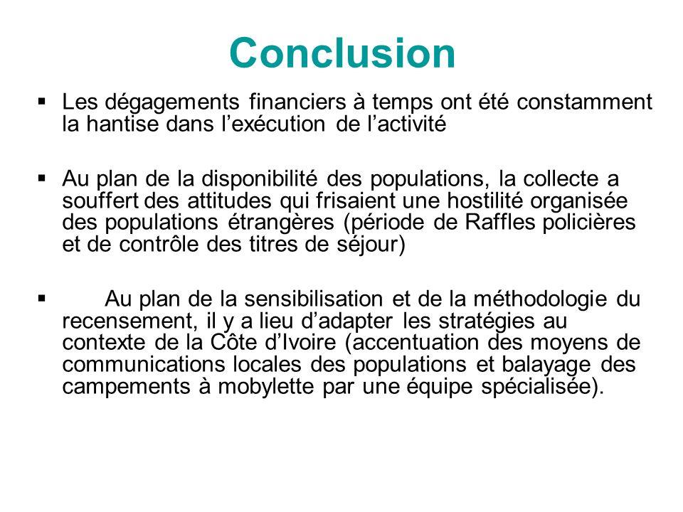 Conclusion Les dégagements financiers à temps ont été constamment la hantise dans lexécution de lactivité Au plan de la disponibilité des populations,