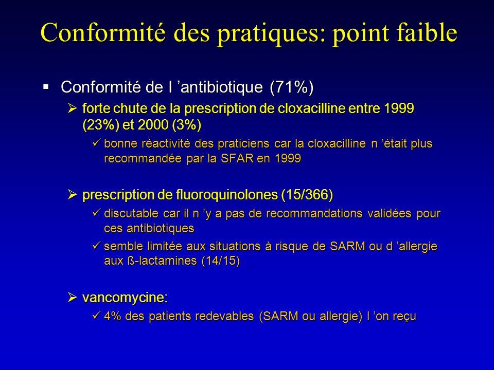 Conformité des pratiques: point faible Conformité de l antibiotique (71%) Conformité de l antibiotique (71%) forte chute de la prescription de cloxaci