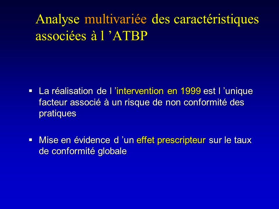 Analyse multivariée des caractéristiques associées à l ATBP La réalisation de l intervention en 1999 est l unique facteur associé à un risque de non c