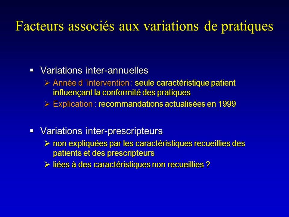 Facteurs associés aux variations de pratiques Variations inter-annuelles Variations inter-annuelles Année d intervention : seule caractéristique patie