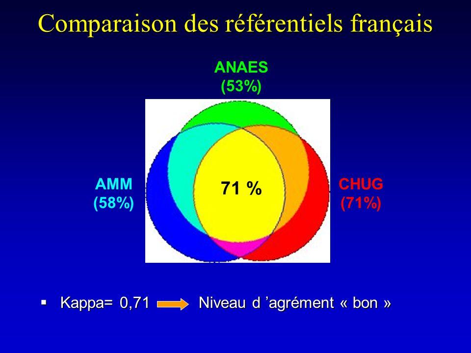 Kappa= 0,71 Niveau d agrément « bon » Kappa= 0,71 Niveau d agrément « bon » Comparaison des référentiels français ANAES (53%) AMM (58%) CHUG (71%) 71
