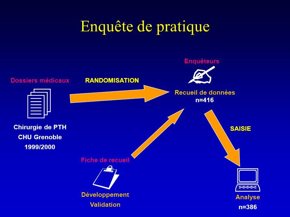 Enquête de pratique Fiche de recueil Développement Validation Analyse n=386 SAISIE Dossiers médicaux Chirurgie de PTH CHU Grenoble 1999/2000 RANDOMISA