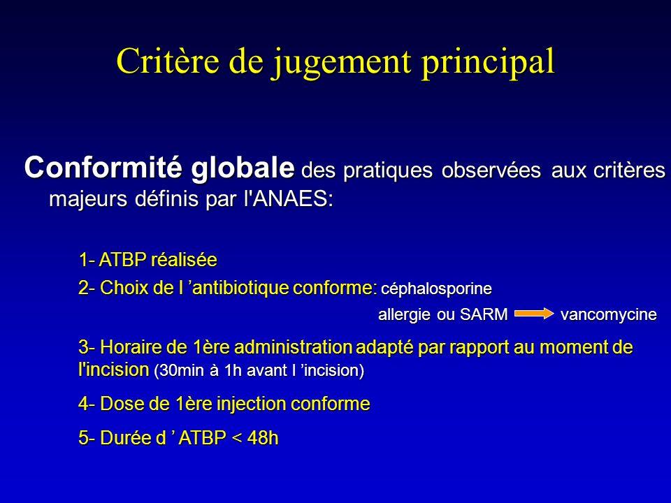 Critère de jugement principal Conformité globale des pratiques observées aux critères majeurs définis par l'ANAES: 1- ATBP réalisée 2- Choix de l anti