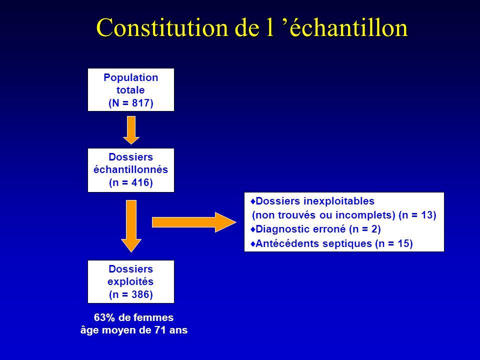 Constitution de l échantillon Population totale (N = 817) Dossiers échantillonnés (n = 416) Dossiers exploités (n = 386) Dossiers inexploitables (non