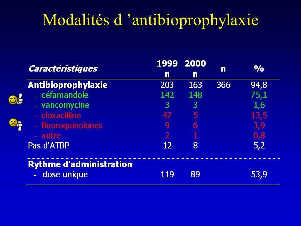 Modalités d antibioprophylaxie