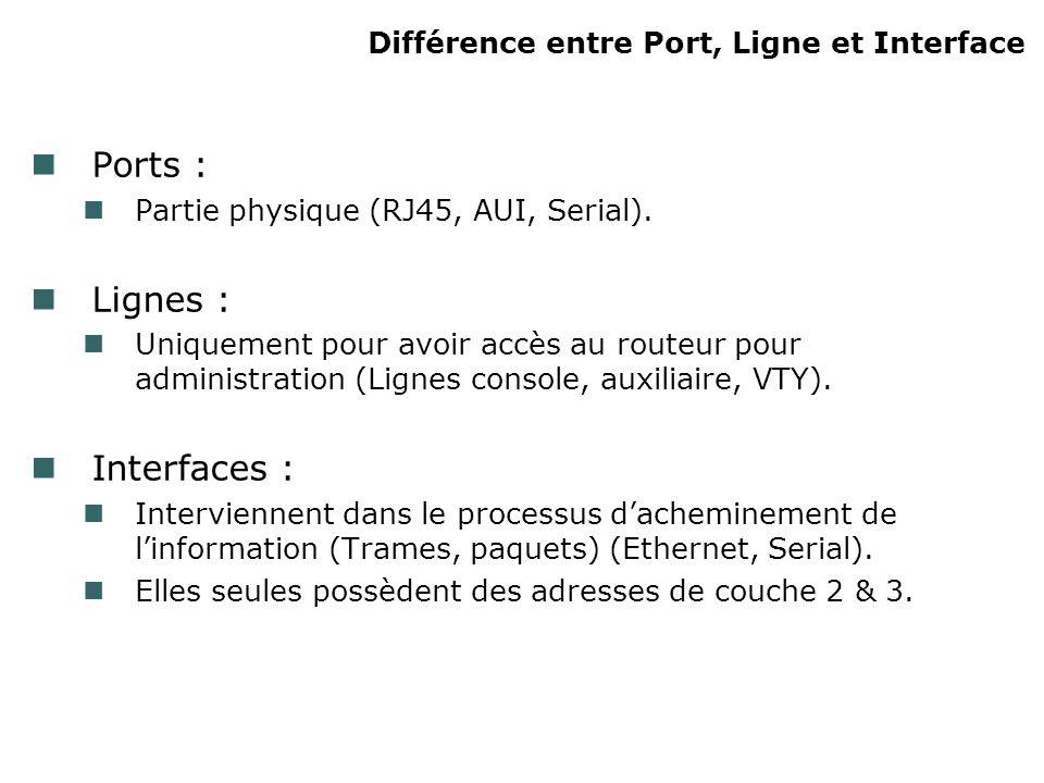 Différence entre Port, Ligne et Interface Ports : Partie physique (RJ45, AUI, Serial).