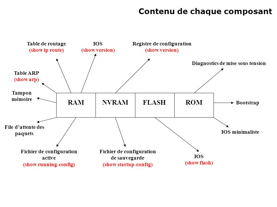 Contenu de chaque composant RAMNVRAMFLASHROM Diagnostics de mise sous tension Bootstrap IOS minimaliste IOS (show flash) Registre de configuration (show version) Fichier de configuration de sauvegarde (show startup-config) IOS (show version) Table de routage (show ip route) Table ARP (show arp) Fichier de configuration active (show running-config) Tampon mémoire File dattente des paquets