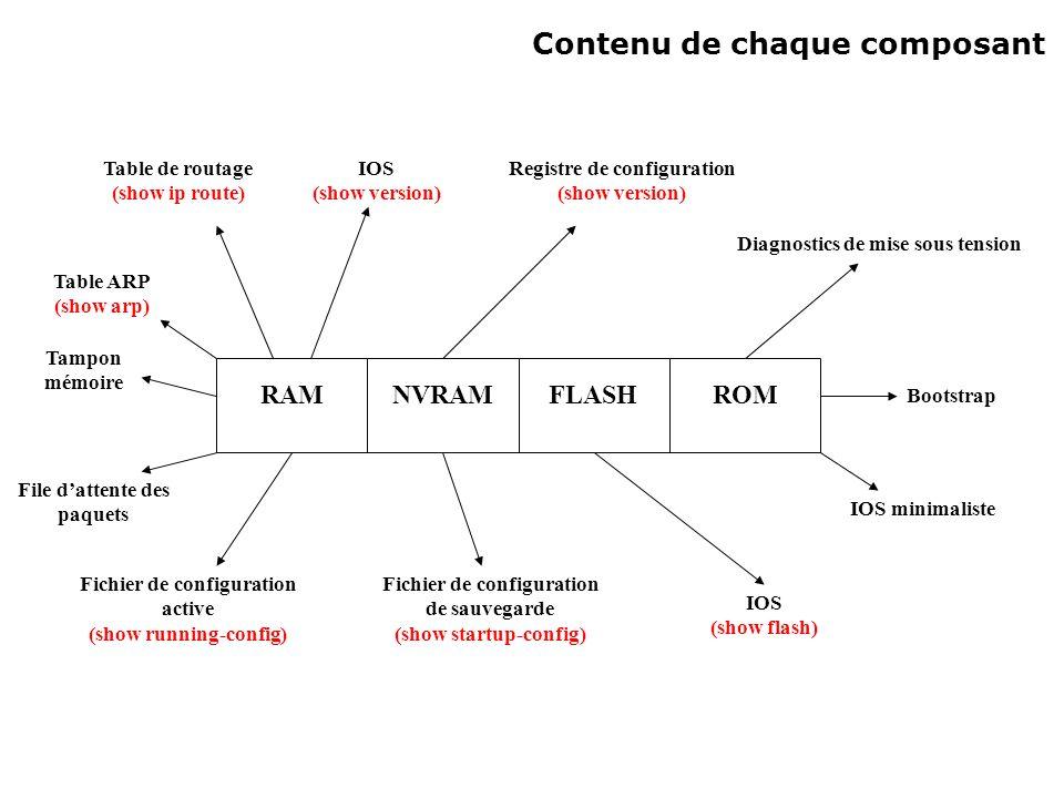 Composants internes (suite) FLASH : Mémoire de stockage principal de type EEPROM.