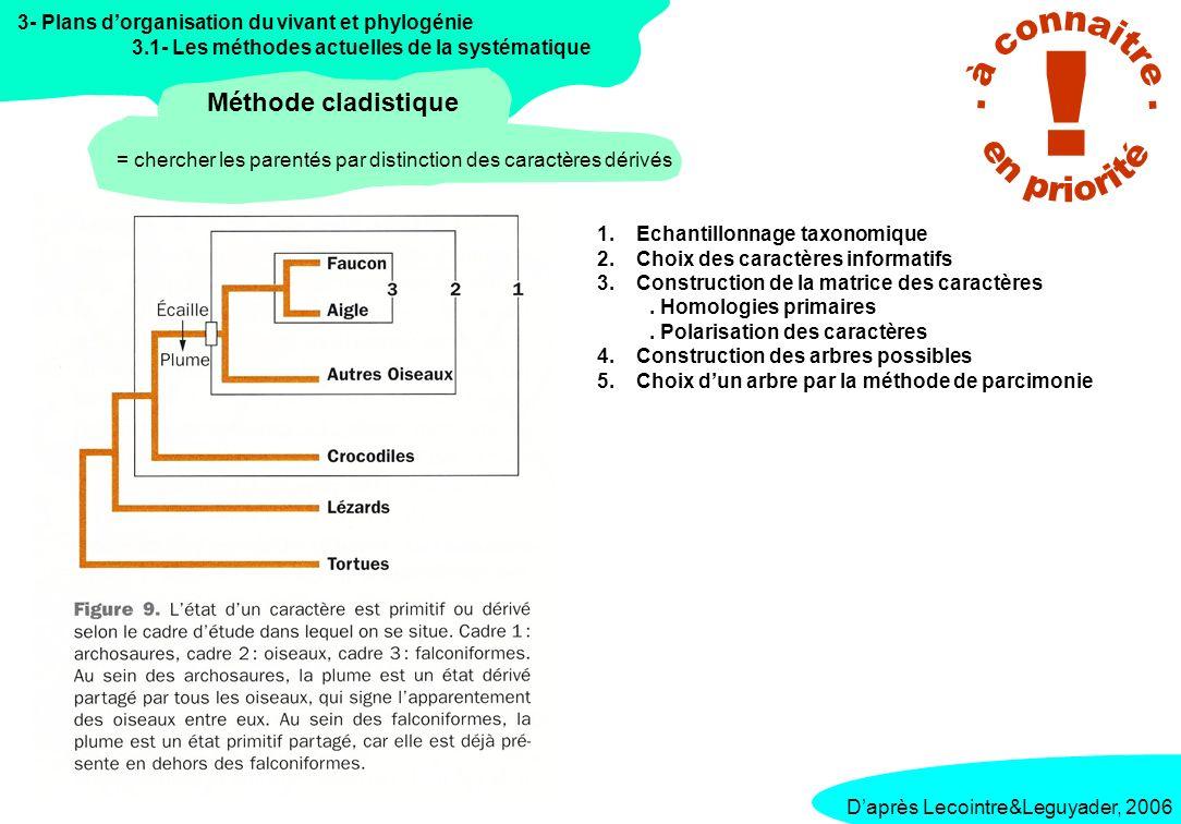 3- Plans dorganisation du vivant et phylogénie 3.1- Les méthodes actuelles de la systématique Méthode de parcimonie Daprès Lecointre&Leguyader, 2006
