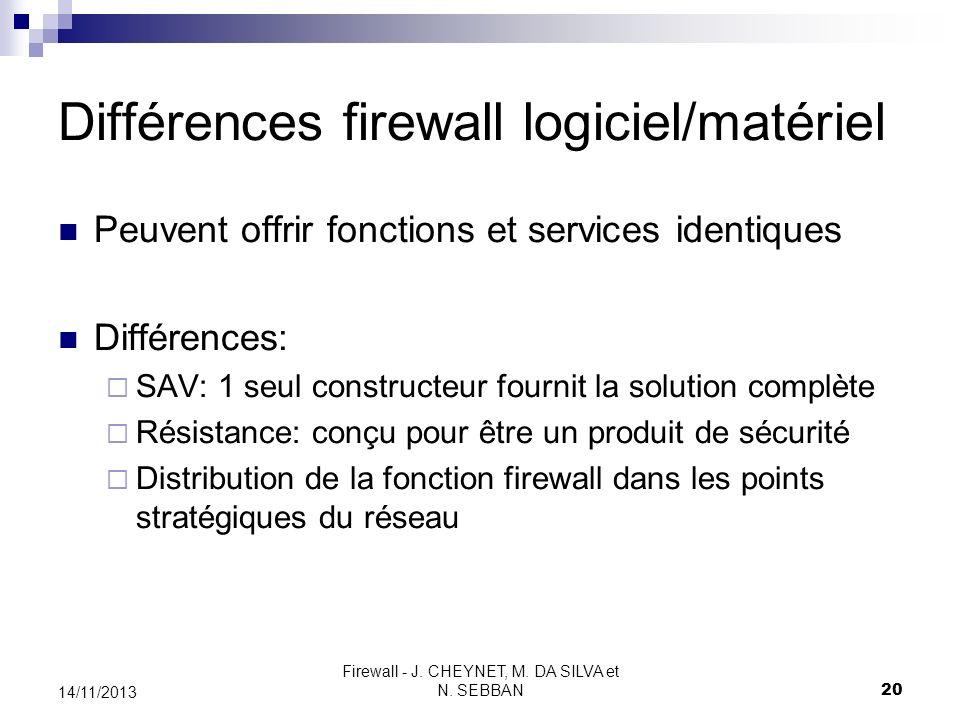 Firewall - J. CHEYNET, M. DA SILVA et N. SEBBAN 20 14/11/2013 Différences firewall logiciel/matériel Peuvent offrir fonctions et services identiques D