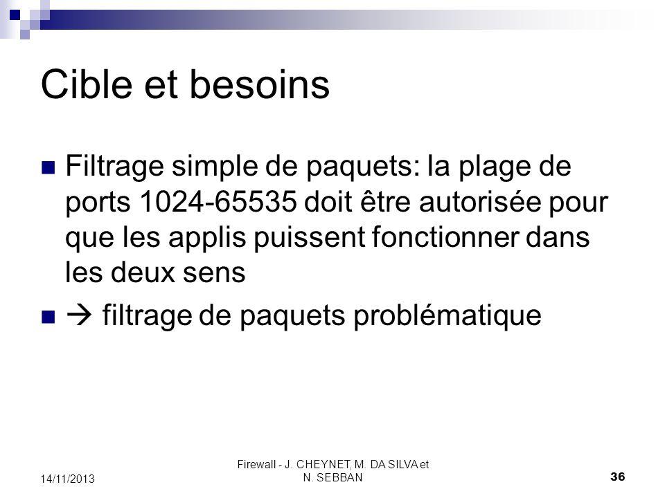 Firewall - J. CHEYNET, M. DA SILVA et N. SEBBAN 36 14/11/2013 Cible et besoins Filtrage simple de paquets: la plage de ports 1024-65535 doit être auto
