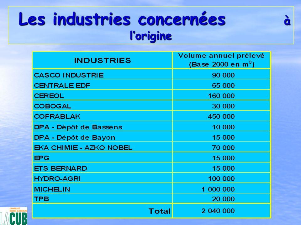 Les industries concernées à lorigine Les industries concernées à lorigine